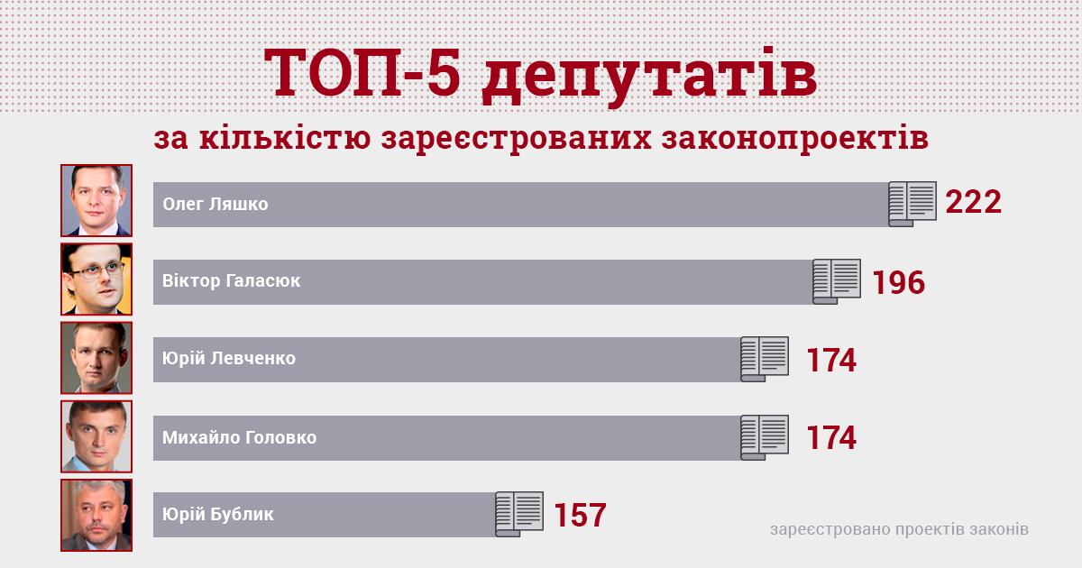 КВУ: Понад 20 депутатів ВР займаються законодавчим спамом