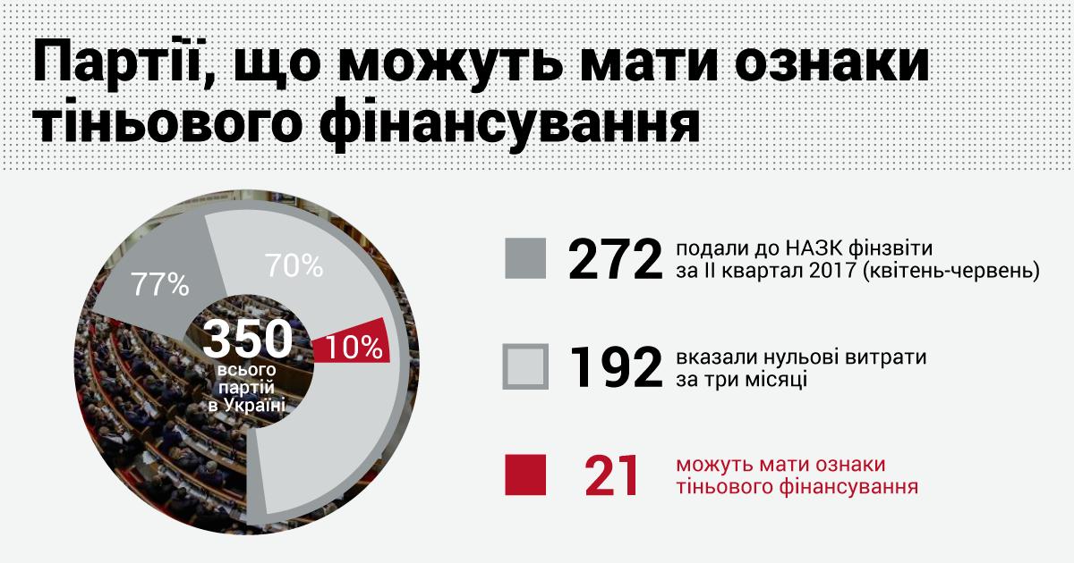 Ознаки тіньового фінансування!: КВУ закликає НАЗК перевірити діяльність 21 партії