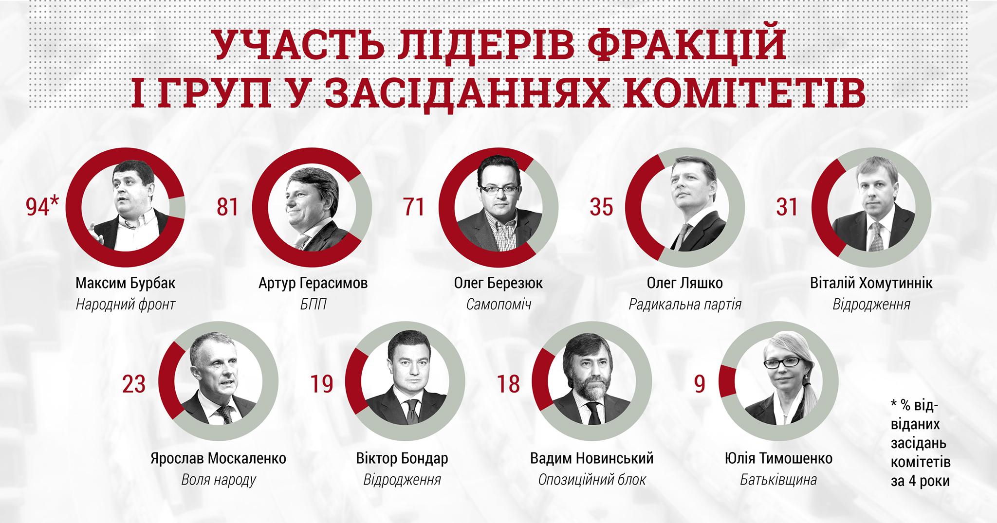 участь лідерів фракцій і груп у засіданнях комітетів