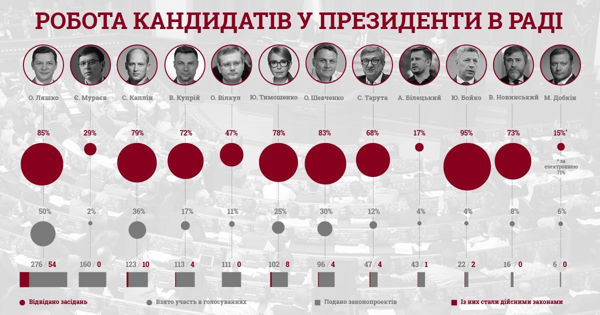 Серед вже зареєстрованих та потенційних кандидатів у президенти - 14 нардепів